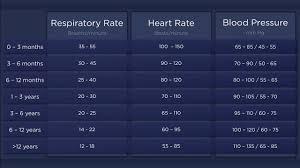 Pediatric Heart Rate Chart Pediatric Vital Signs