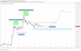Xrp has consistently struggled to break above the $0.3o range since its drop on 11th january. Ripple Price Predictions For 2019 2020 And 5 Years Investing Com