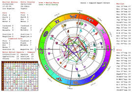My Horoscope Chart Perspicuous Astrological Chart Free Reading Chart Horoscope