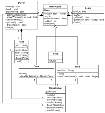 A Uml Class Diagram For A Video Poker Game Download