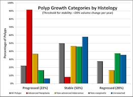 Colon Polyp Size Chart 8 Year Study Finds Polyp Surveillance Safe