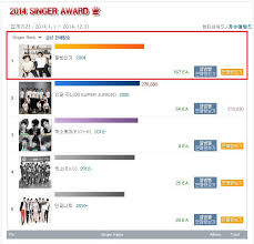 2014 Album Charts Info Hanteo Charts 2014 Singer Award No 1 Tvxq Tvxq