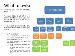 g section a revision methods and essay structures