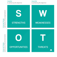 Swot Anaysis Seo Swot Analysis Focus Your Efforts In Areas That Deliver Results