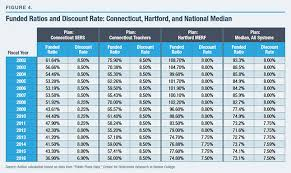 Ct Teacher Pension Chart Connecticut City Pensions The Affordability Gap Ct