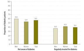 Who Prevalence Of Diabetes And Prediabetes And Their Risk