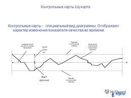 Презентация на тему Тема Инструменты менеджмента качества в  8 Контрольные