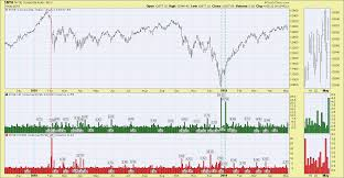 Nyse Volume Chart Volume Ratio Charts Climactic Attention Flags