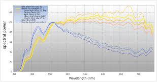 Solar Light Lumens Chart Sunlight Wikipedia