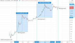 Next forth bitcoin halving event expected in 809 days: Bitcoin Halving Events Explained Forex Opportunities
