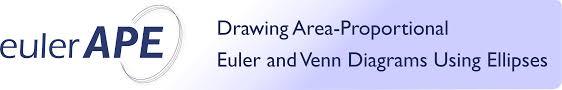 Euler Venn Diagram Eulerape Drawing Area Proportional Euler And Venn Diagrams Using