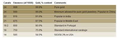 Cash4gold Instant Cash For Scrap Gold At Cash 4 Gold Gold