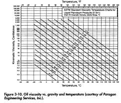 Turbine Oil Viscosity Chart Fluid Properties Viscosity 2 Oil Gas Process Engineering