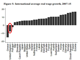 Minimum Wage Australia Chart The Chart That Shows Uk Workers Have Had The Worst Wage