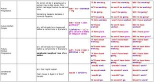 Great Tables To Understand English Tenses Learn English