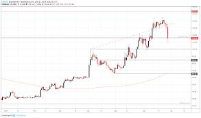 Bitcoin Litecoin Xrp Price Outlook Cryptos Continue Slide