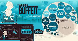 Warren Buffett Money Chart The Warren Buffett Empire In One Giant Chart