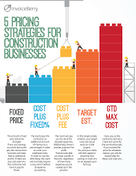 How To Price A Construction Job How To Get Your Construction Business Started Today Invoiceberry Blog