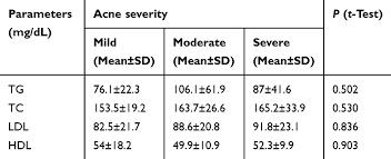 correlation between lipid profile and
