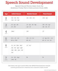 Articulation Development Norms Chart Gfta 2 Developmental Norms Initial Sounds Articulation