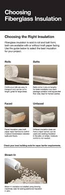 faced insulation images