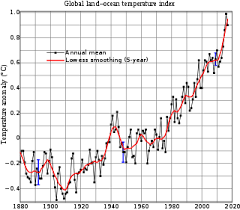 global warming  global mean surface temperature change from 1880 to 2017 relative to the 1951 1980 mean the black line is the global annual mean and the red line is the