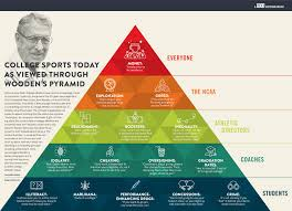 Coach Wooden's Leadership Game Plan For Success The Pyramid of Success Revisited GOOD 88