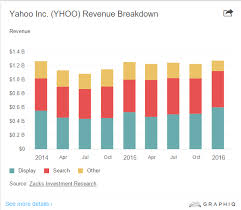 Yahoo Charts