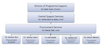 Procurement Department Organization Chart About Itc Procurement