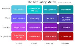 The Gay Dating Matrix Life In Charts Medium