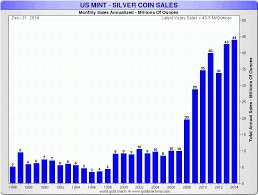 Us Silver Coin Chart Us Mint Coin Sales Goldbroker Com
