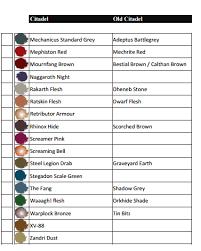 Gw Conversion Chart Chart Vallejo Paint Painting