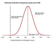 attribution of recent climate change attribution of recent climate change from