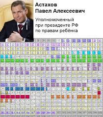 Российский государственный гуманитарный университет Астахов Павел Алексеевич докторская диссертация