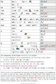 Phonics International Alphabet Code Chart Pronunciation Guide For English Pdf Free Download