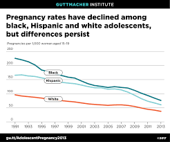 Teen pregnancy stats for ms