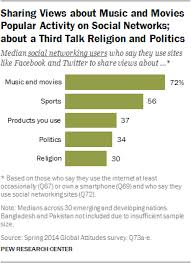 sharing views about music and movies popular activity on social  sharing views about music and movies popular activity on social networks about a third talk religion and politics