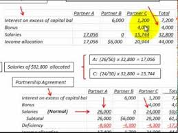 Partnership Accounting For Income Deficiency Allocated By Order Of Priority Ranking
