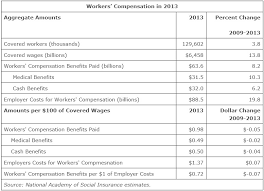 workers compensation benefits for injured workers continue to decline while employer costs rise