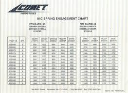 Pilotodyssey Com View Topic Comet Duster 94c Csi