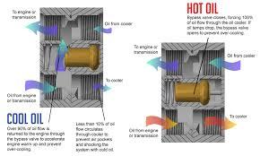 engine oil cooling diagram on wiring diagram high flow engine oil cooler thermostat fsm 185 215 engine oil cooler diagram for 1996 7 3 engine oil cooling diagram