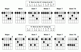 All Guitar Bar Chords Chart Barre Chords Chart Barre Chord Chart Left Handed In 2019