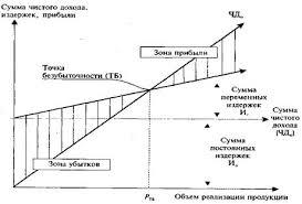 Курсовая работа Издержки и прибыль предприятия ru Условия безубыточной деятельности предприятия