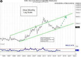 Silver Price Forecast 2018 And Beyond Silver Phoenix