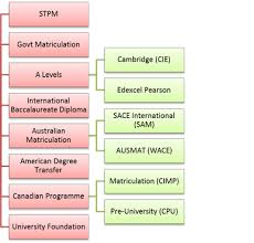 Pre University Programmes In Malaysia Your One Stop