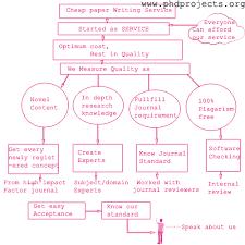 cheap paper writing service faq