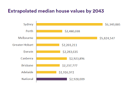 Perth Median House Price Chart The Aussie Corelogic 25 Years Of Housing Trends