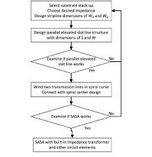 Design Flow Chart For A Stripline Archimedean Snail Antennas
