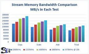 Dual Xeon E5 Memory Bandwidth Comparison Ddr3 1066mhz To