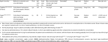 Gammagard Infusion Rate Chart Relevant Criteria For Selecting An Intravenous
